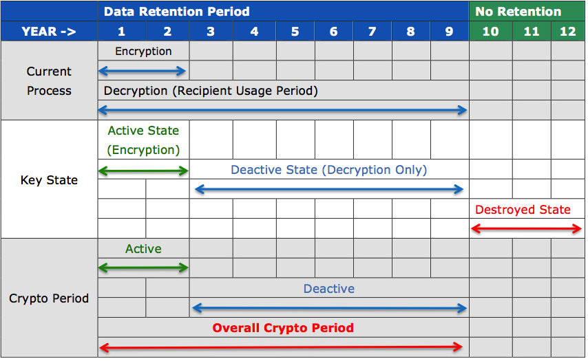 cryptoperiod_chart-1
